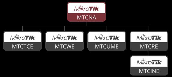diagrama_mtcna
